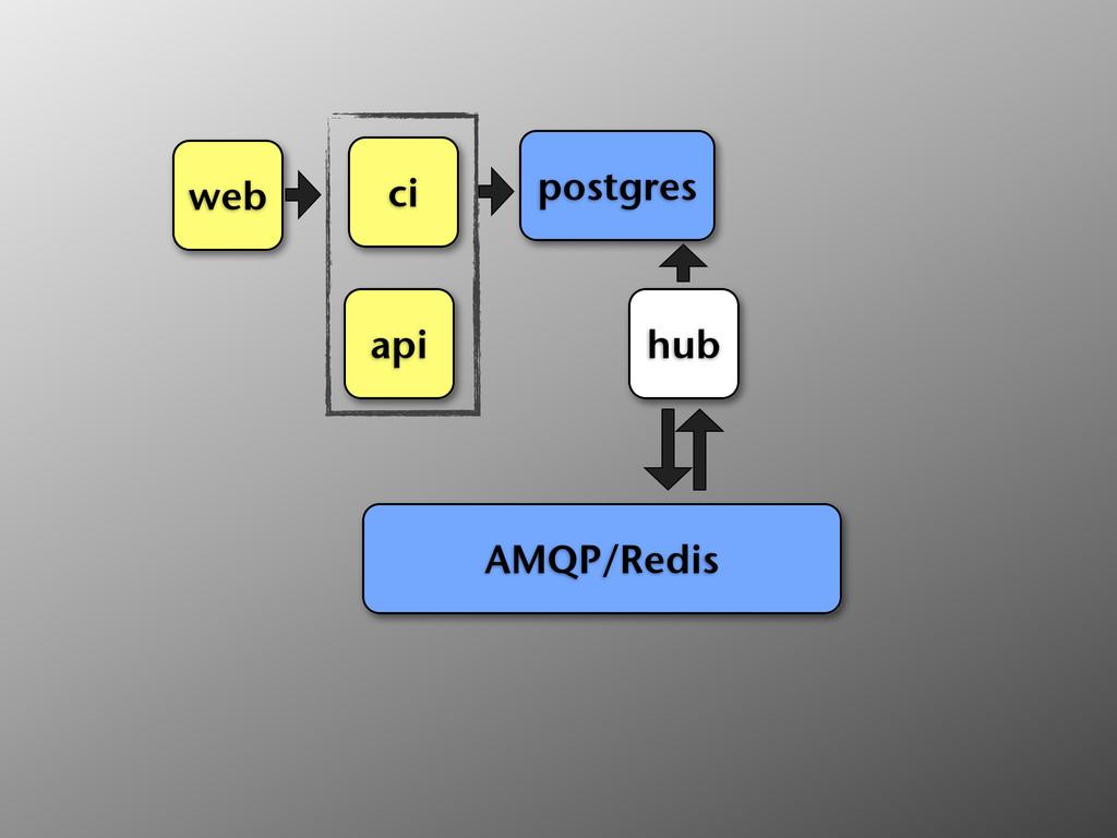 ci web api postgres hub AMQP/Redis