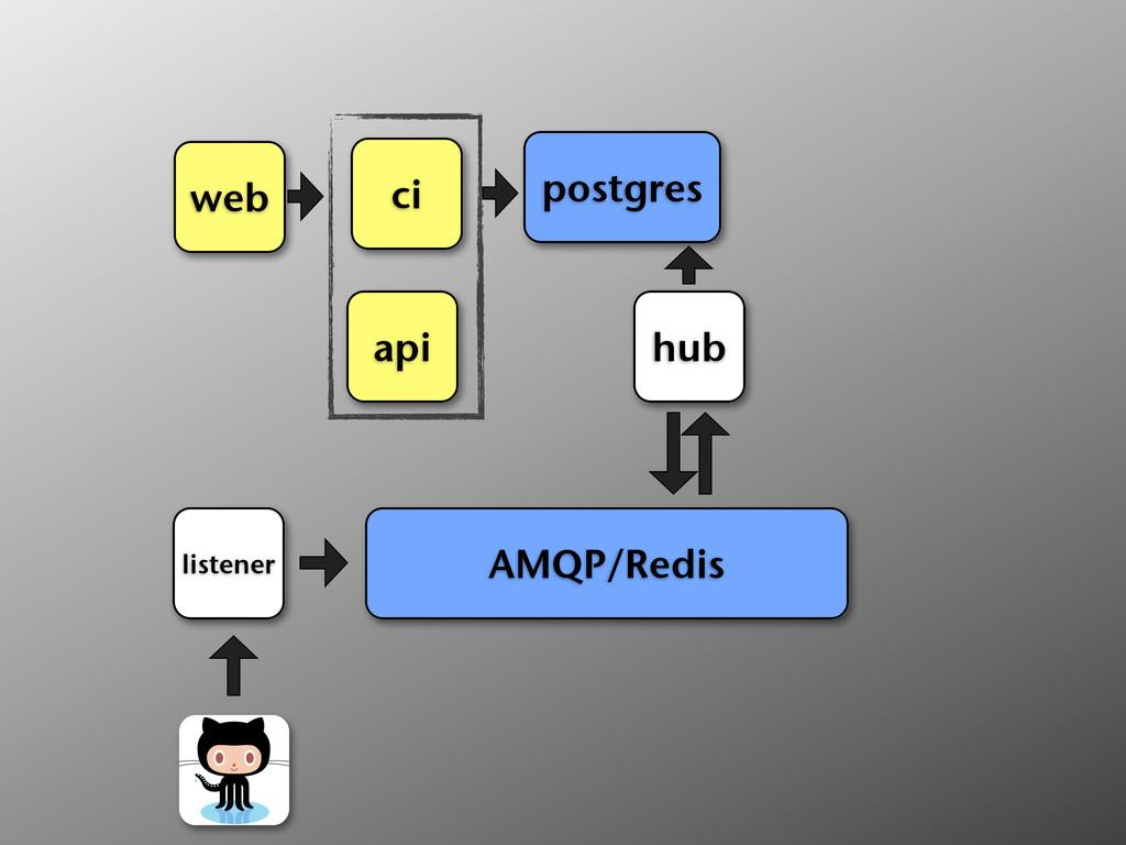 ci web api postgres hub AMQP/Redis listener
