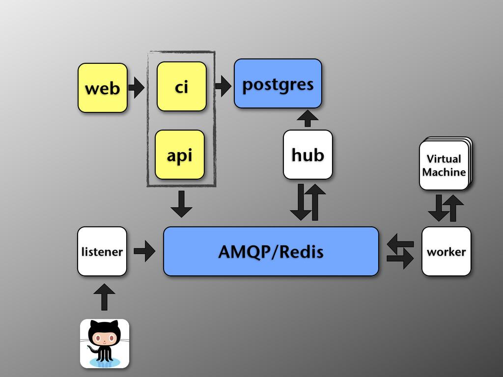 ci web api postgres hub AMQP/Redis listener wor...