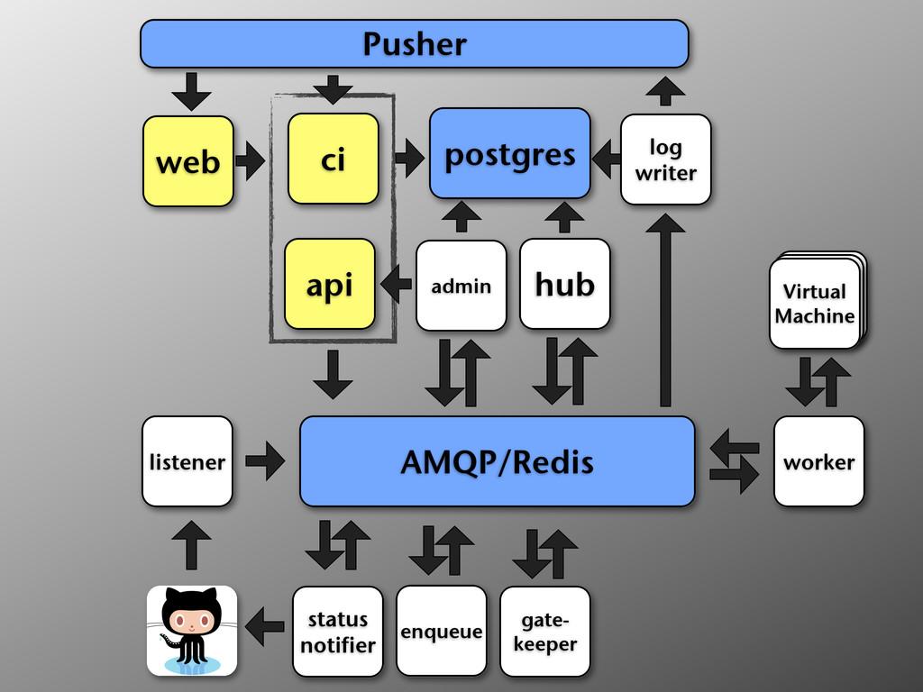 ci web api postgres hub AMQP/Redis listener sta...