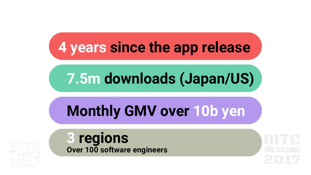 4 years since the app release 7.5m downloads (J...