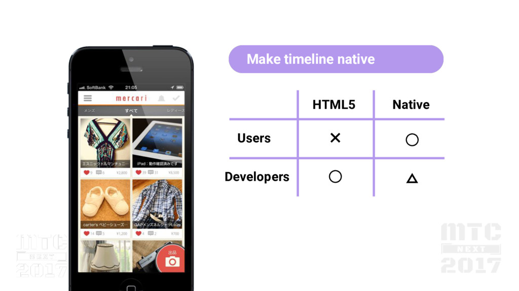 HTML5 Native Users Developers ✕ ◯ ◯ △ Make time...