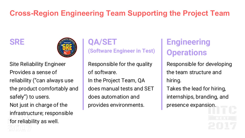Cross-Region Engineering Team Supporting the Pr...