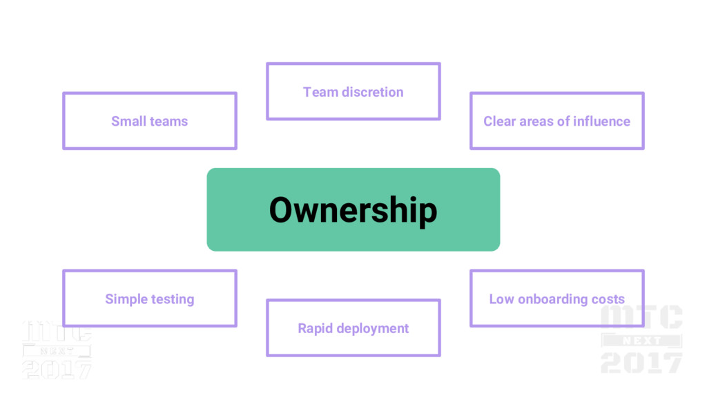 Low onboarding costs Ownership Rapid deployment...