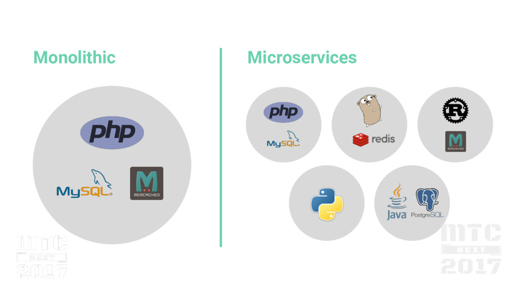 Microservices Monolithic