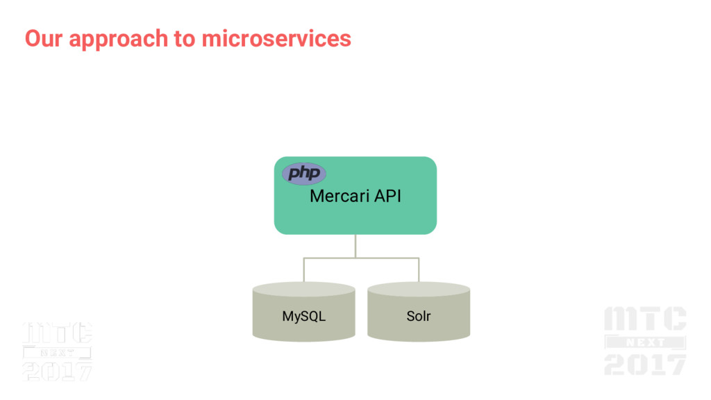 Our approach to microservices Mercari API MySQL...