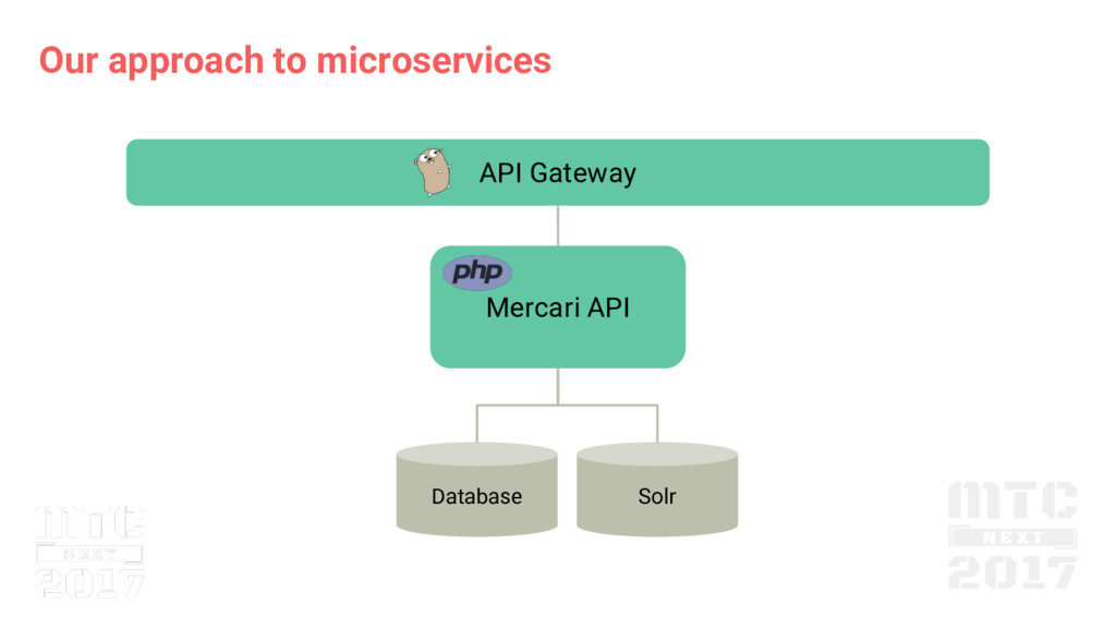 Our approach to microservices Mercari API Datab...
