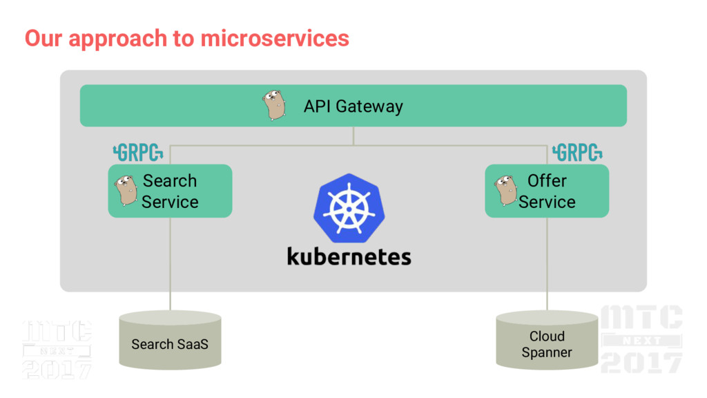 Our approach to microservices API Gateway Searc...