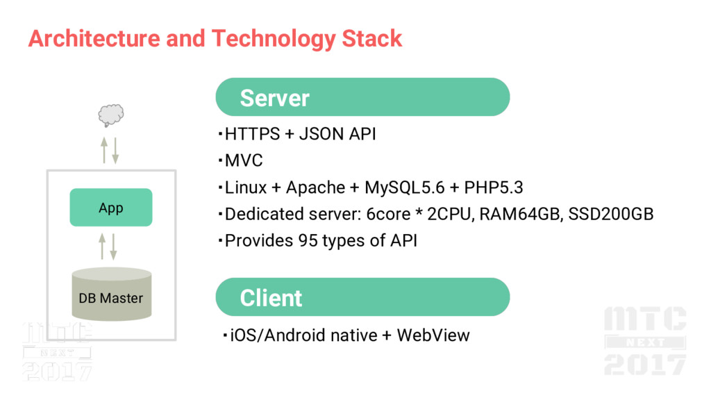 Architecture and Technology Stack Server Client...