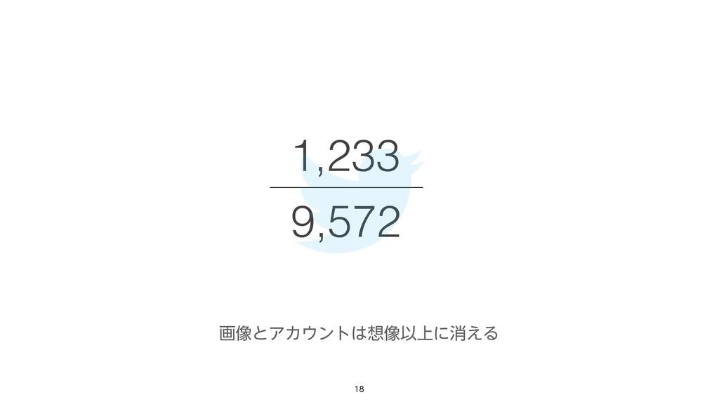 9,572 1,233 ը૾ͱΞΧϯτ૾Ҏ্ʹফ͑Δ
