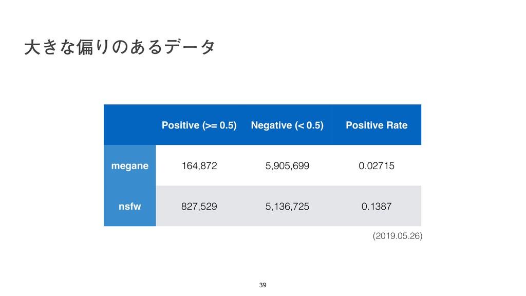 େ͖ͳภΓͷ͋Δσʔλ   Positive (>= 0.5) Negative (< ...