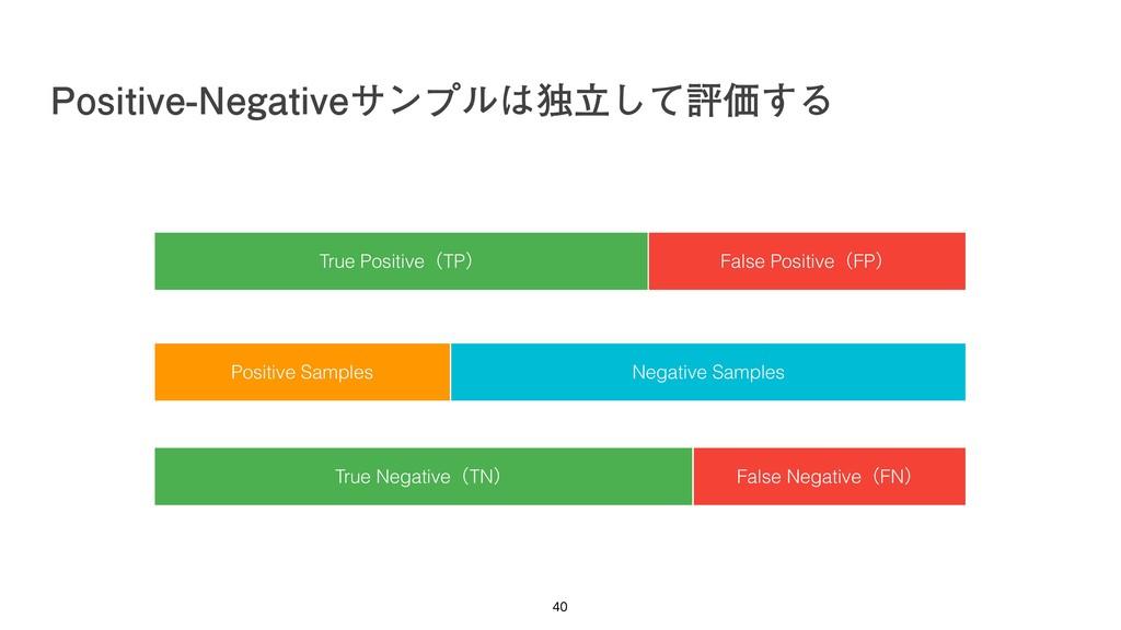ධՁσʔλ Positive Samples True PositiveʢTPʣ False ...