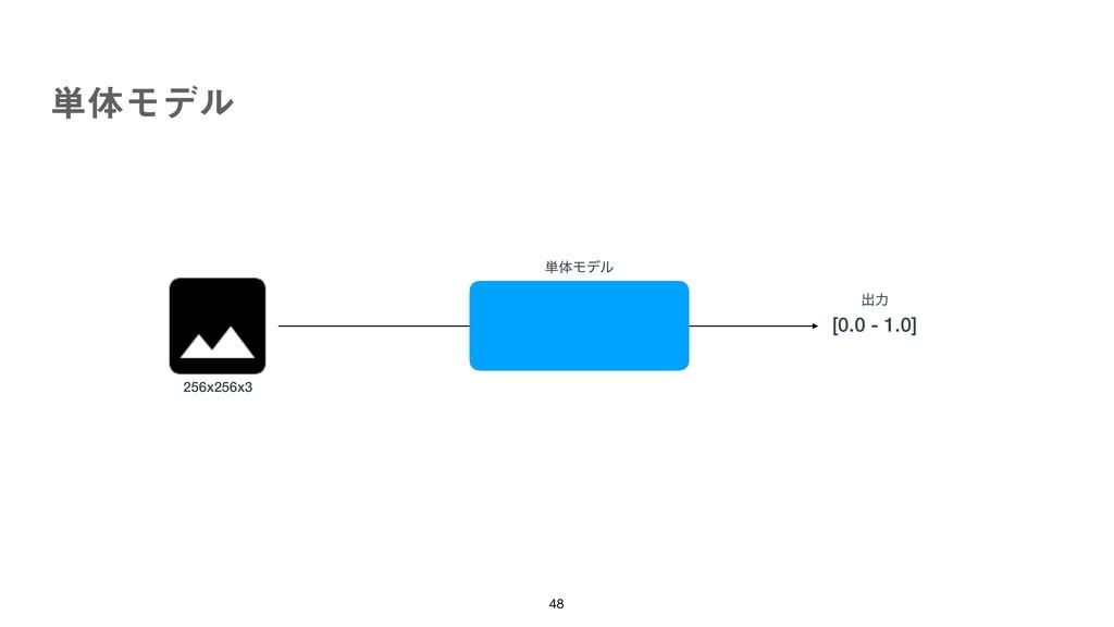 ୯ମϞσϧ   ୯ମϞσϧ [0.0 - 1.0] ग़ྗ 256x256x3