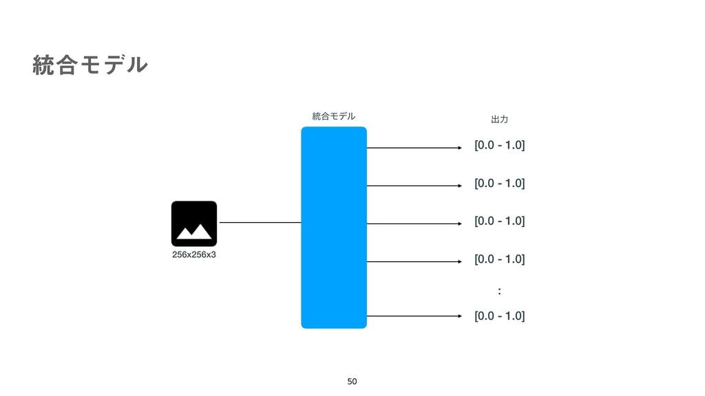 ౷߹Ϟσϧ   ग़ྗ [0.0 - 1.0] [0.0 - 1.0] : ౷߹Ϟσϧ [...