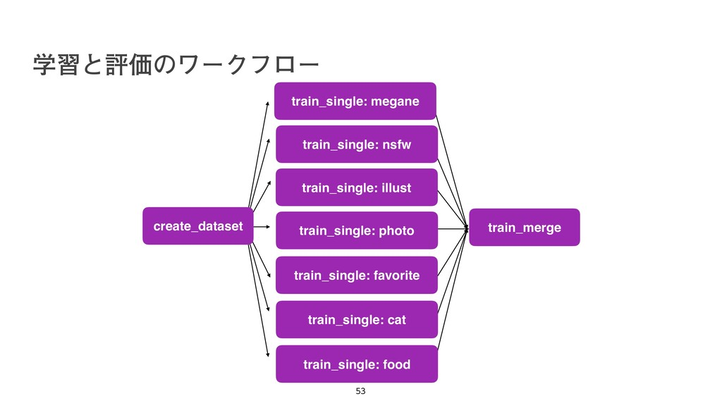 train_merge train_single: megane train_single: ...