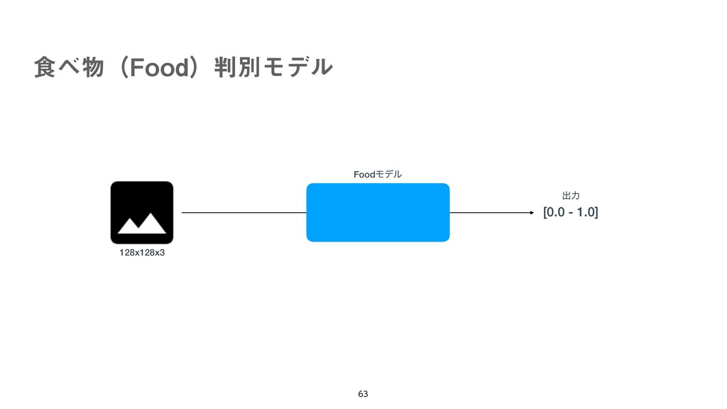 ৯ʢ'PPEʣผϞσϧ   FoodϞσϧ [0.0 - 1.0] ग़ྗ 128x...