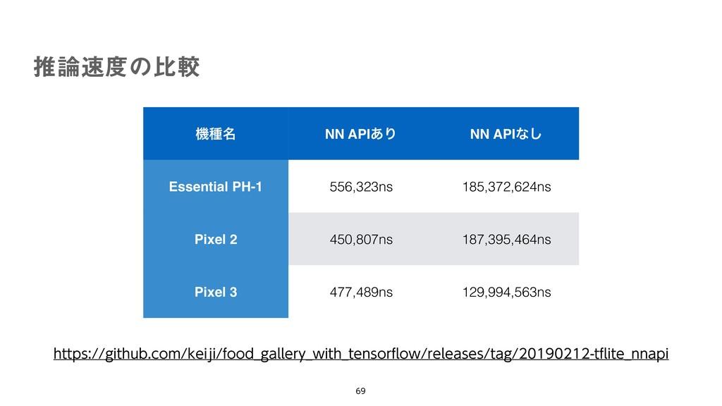 ػछ໊ NN API͋Γ NN APIͳ͠ Essential PH-1 556,3...
