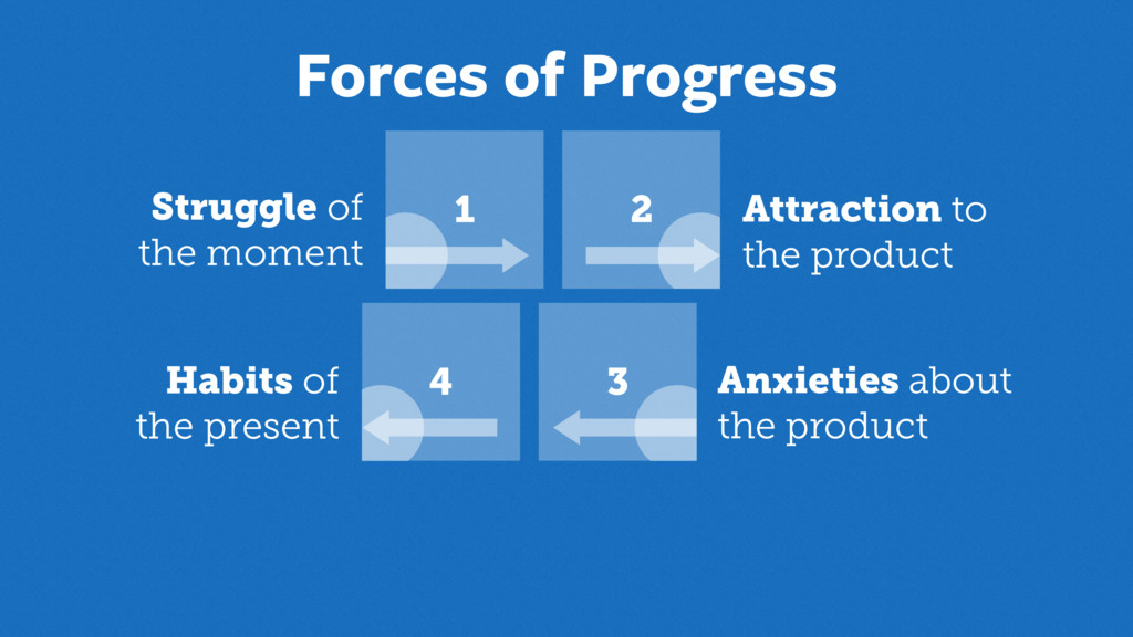 Forces of Progress 1 2 3 4 Anxieties about
