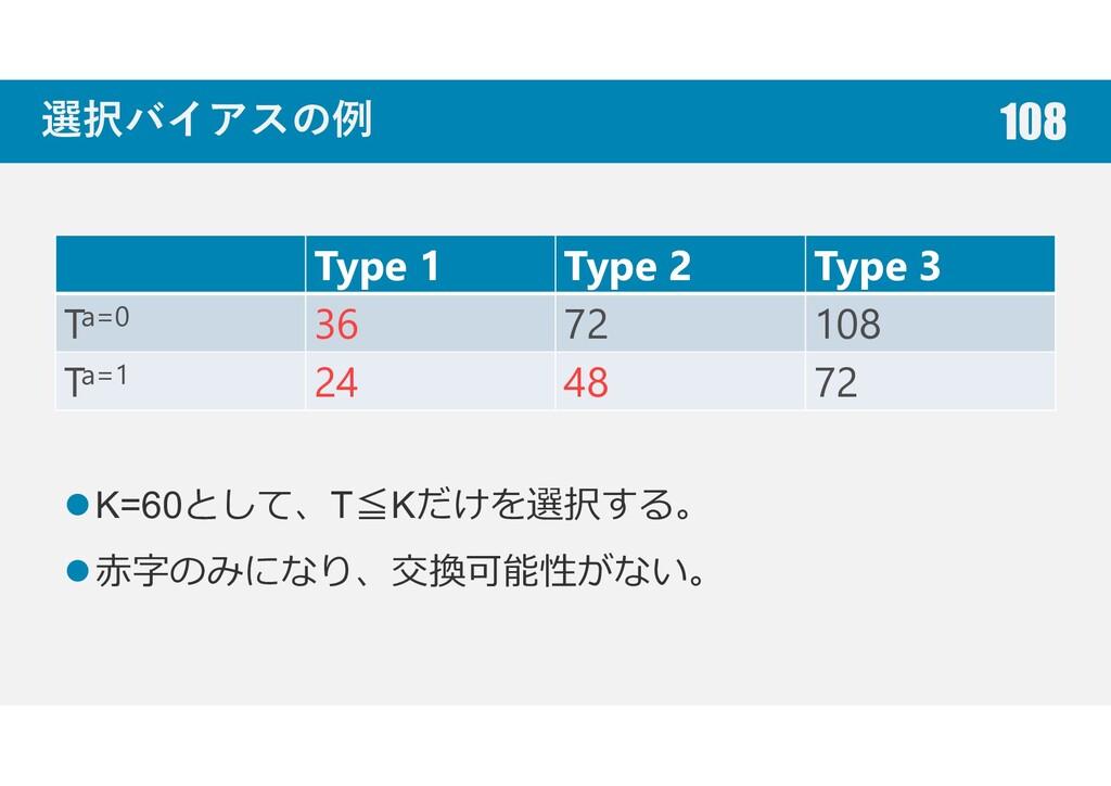 選択バイアスの例 Type 1 Type 2 Type 3 Ta=0 36 72 108 Ta...