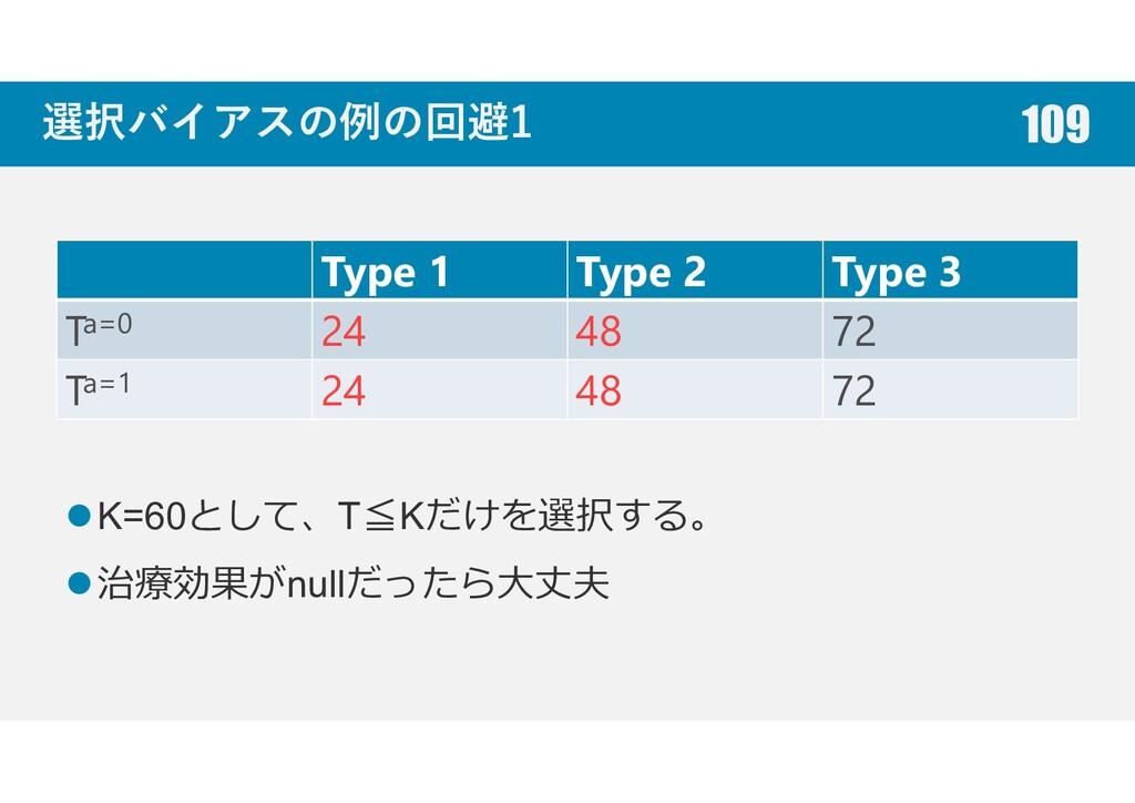 選択バイアスの例の回避1 Type 1 Type 2 Type 3 Ta=0 24 48 72...