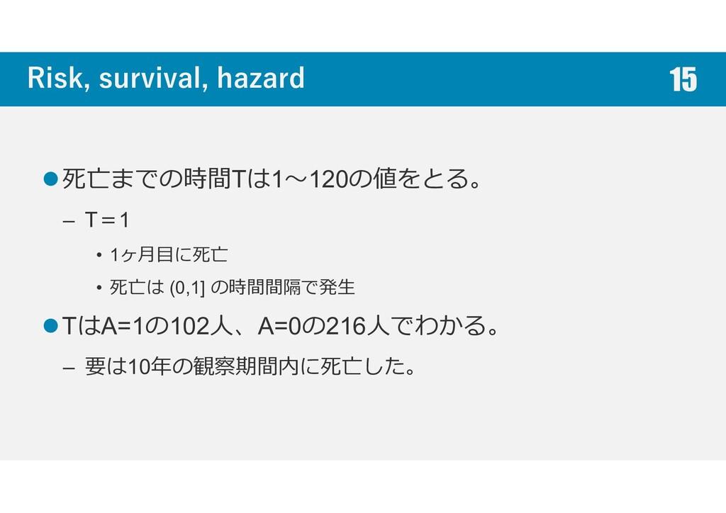 Risk, survival, hazard 死亡までの時間Tは1~120の値をとる。 – T...