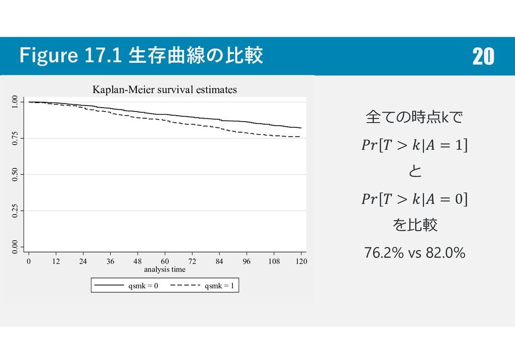Figure 17.1 生存曲線の比較 0.00 0.25 0.50 0.75 1.00 0 ...
