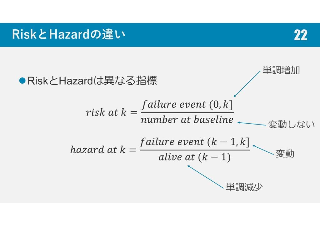 RiskとHazardの違い RiskとHazardは異なる指標 = (0, ] = ( − ...