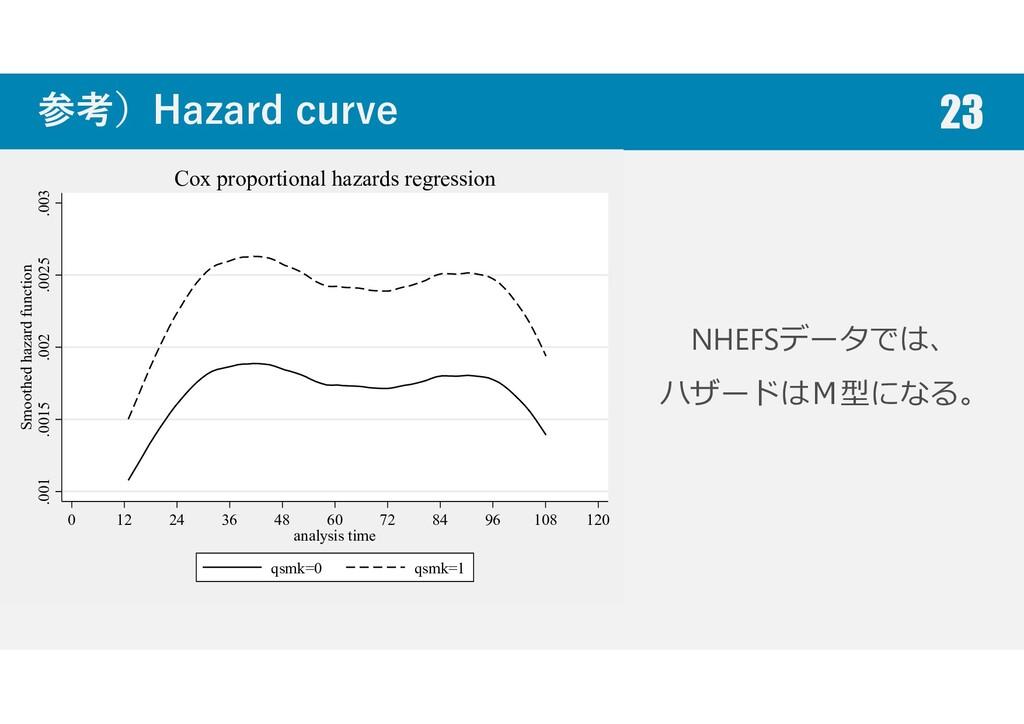 参考)Hazard curve 23 NHEFSデータでは、 ハザードはM型になる。 .001...