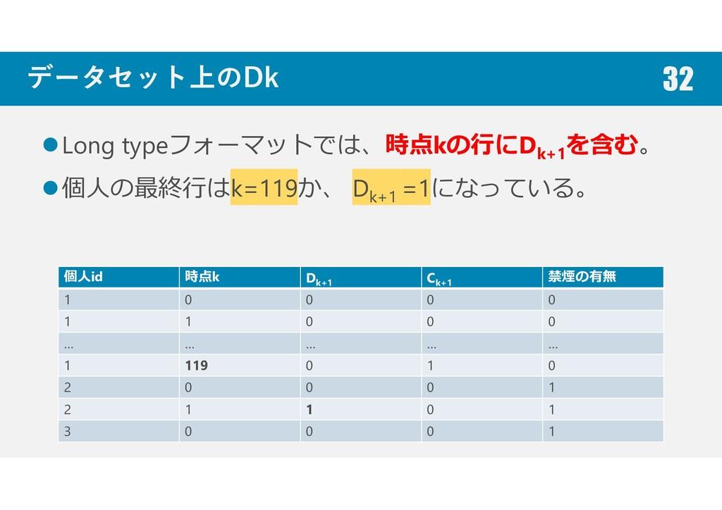 データセット上のDk Long typeフォーマットでは、時点kの行にDk+1を含む。 個人の...