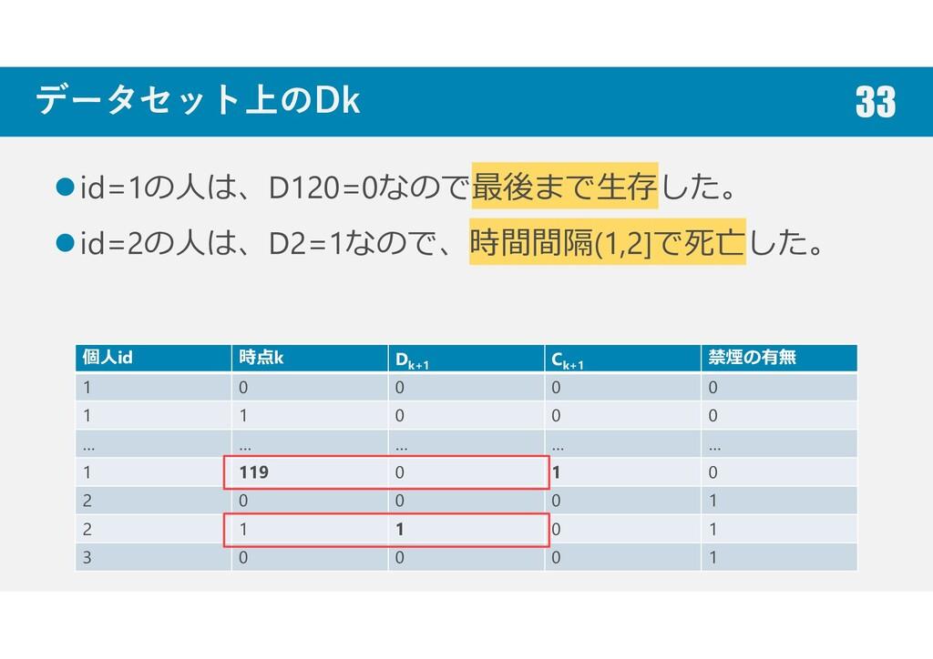 データセット上のDk id=1の人は、D120=0なので最後まで生存した。 id=2の人は、D...
