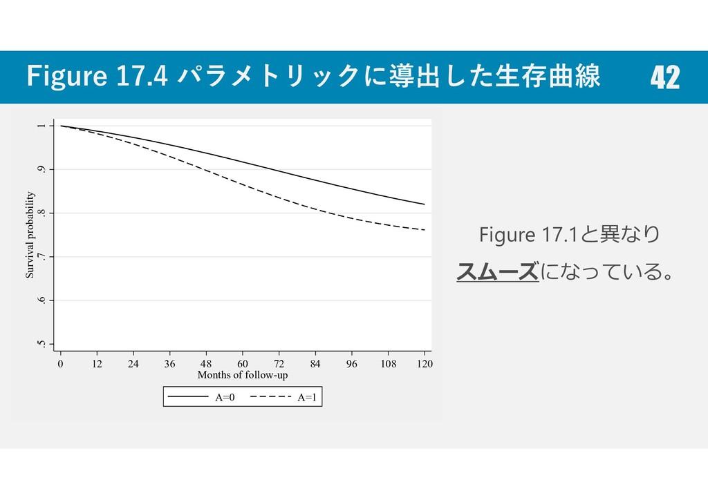 Figure 17.4 パラメトリックに導出した生存曲線 42 Figure 17.1と異なり...