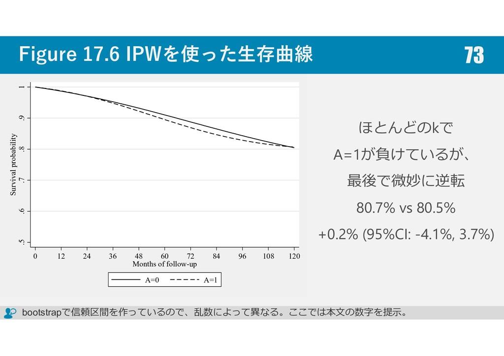 Figure 17.6 IPWを使った生存曲線 73 ほとんどのkで A=1が負けているが、 ...