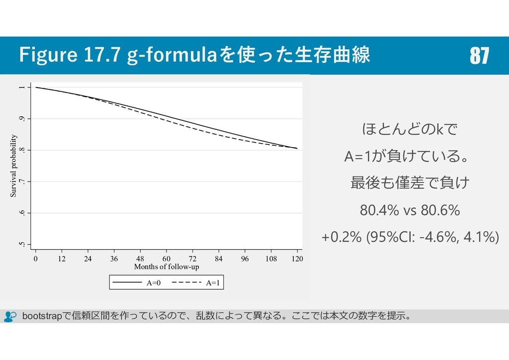 Figure 17.7 g-formulaを使った生存曲線 87 ほとんどのkで A=1が負け...