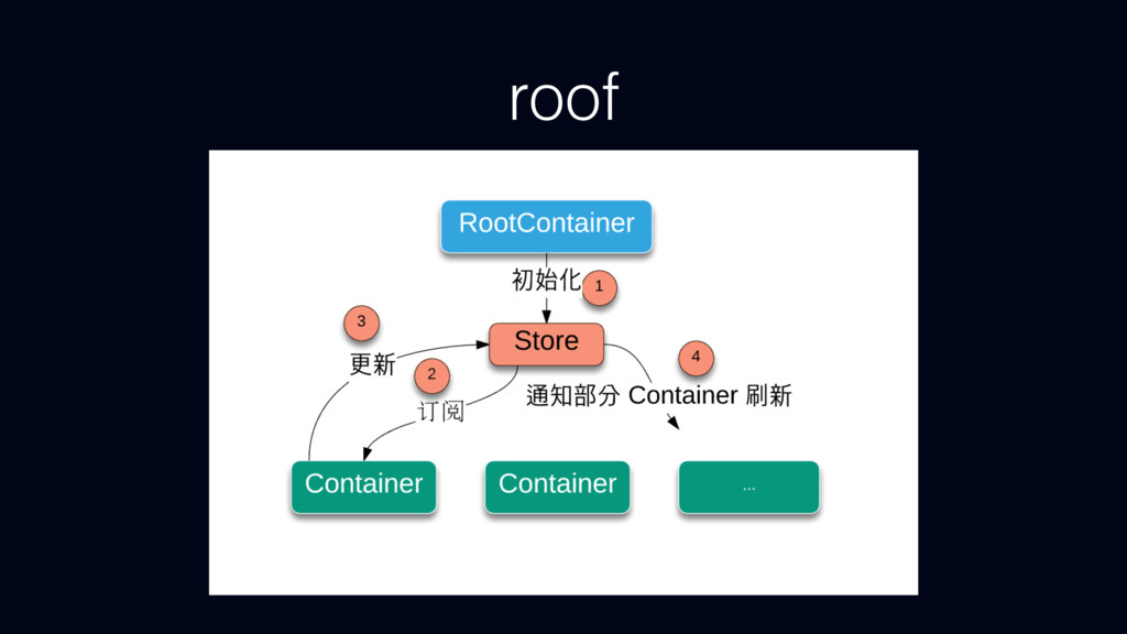 roof RootContainer Ө Container