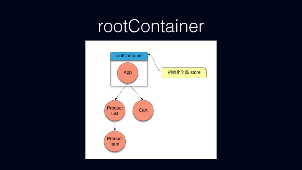 rootContainer