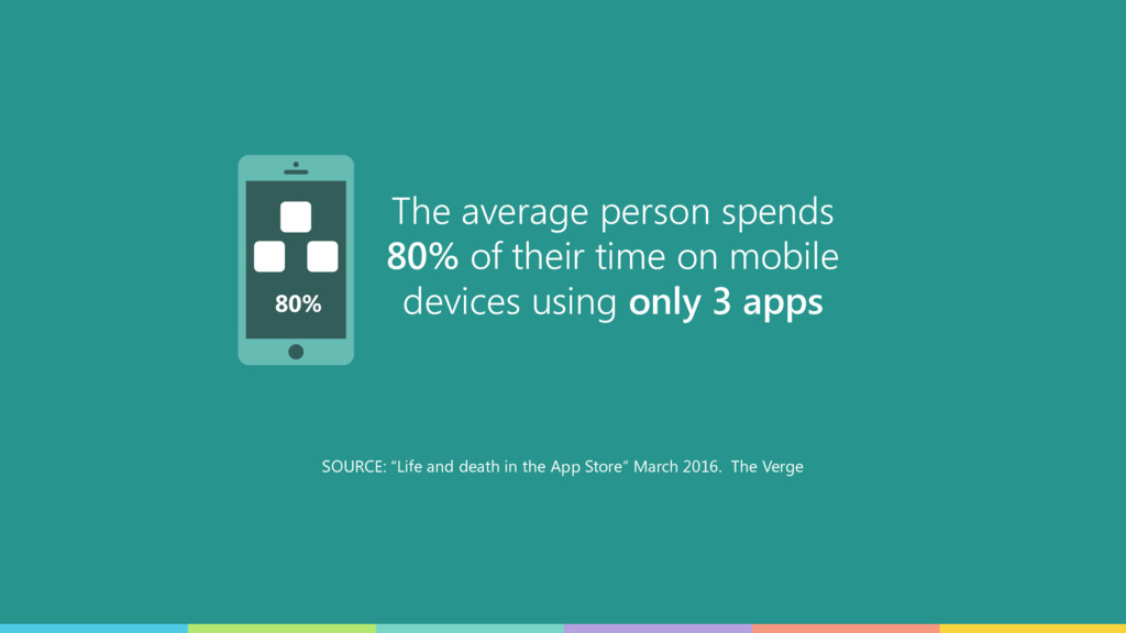 The average person spends 80% of their time on ...