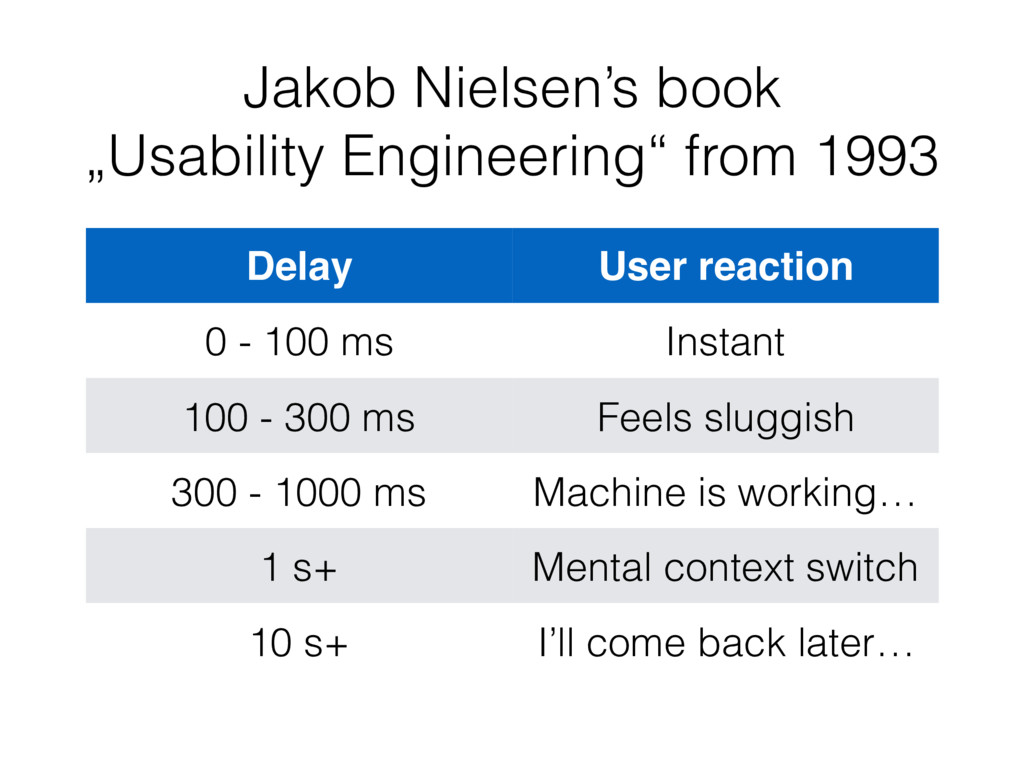 "Jakob Nielsen's book ""Usability Engineering"" fr..."