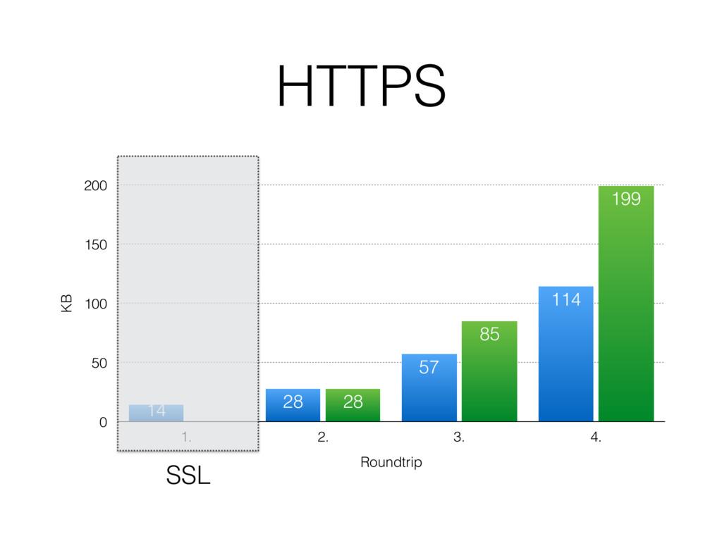 HTTPS KB 0 50 100 150 200 Roundtrip 1. 2. 3. 4....