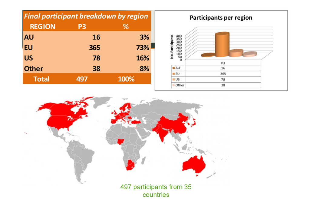 497 participants from 35 countries Final&partic...