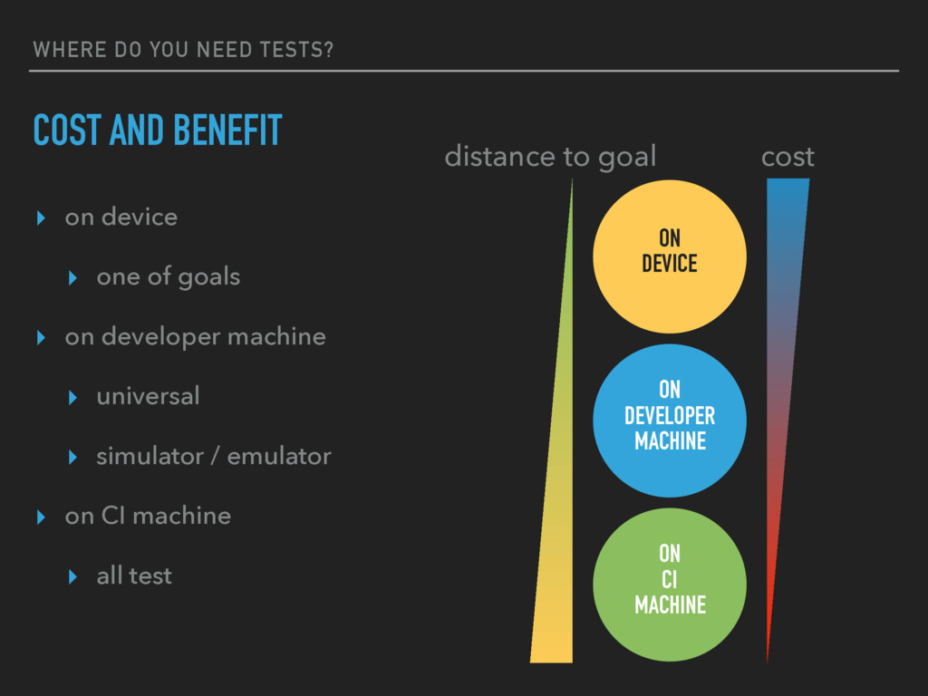 WHERE DO YOU NEED TESTS? COST AND BENEFIT ON DE...
