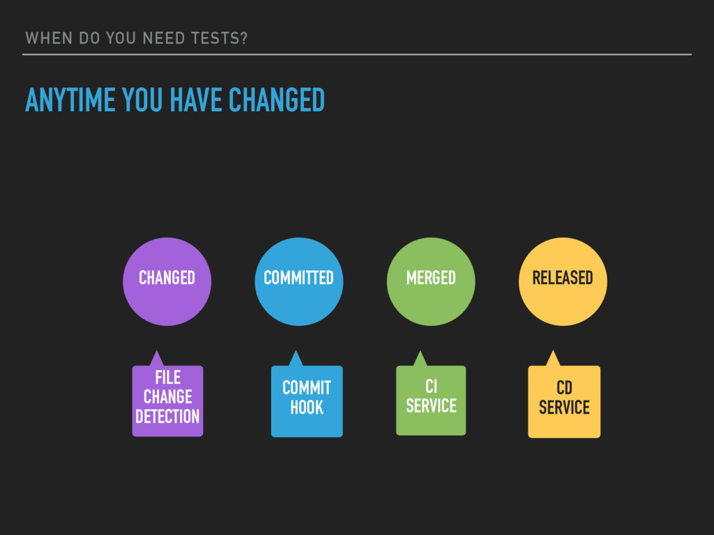 WHEN DO YOU NEED TESTS? ANYTIME YOU HAVE CHANGE...