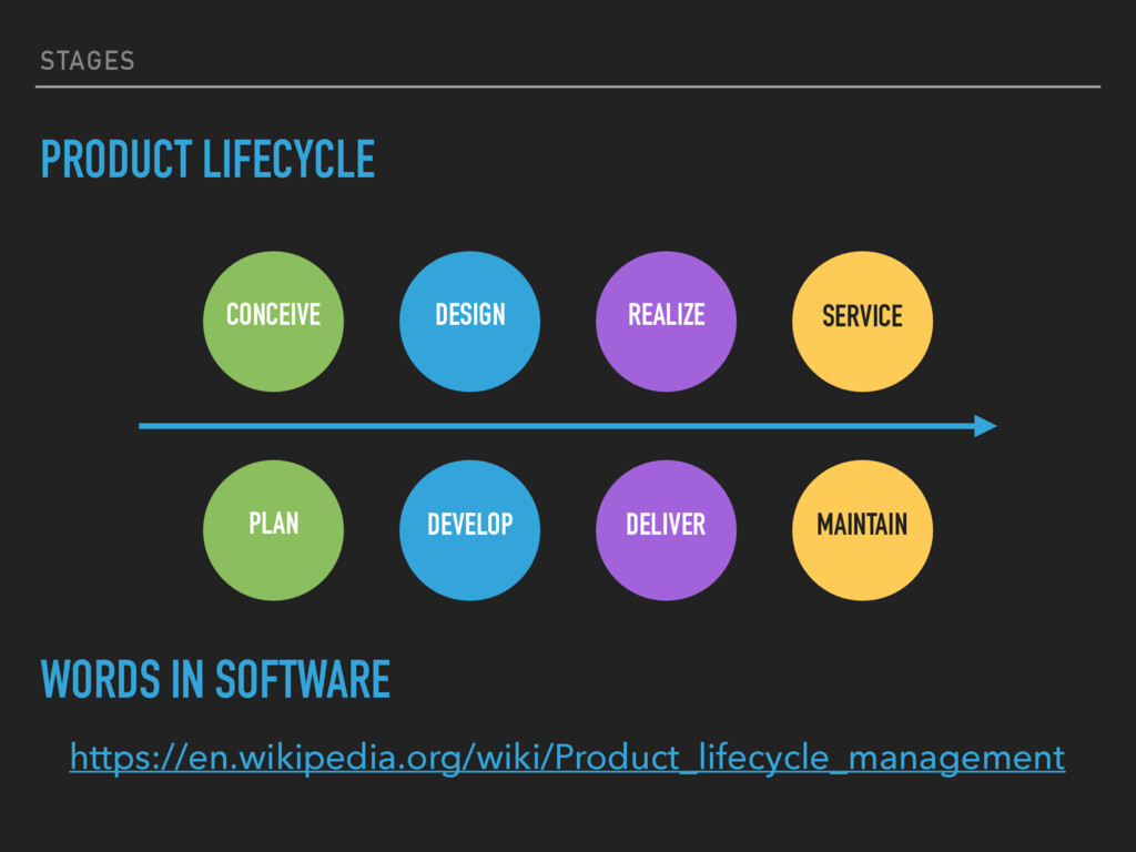 STAGES PRODUCT LIFECYCLE CONCEIVE DESIGN REALIZ...