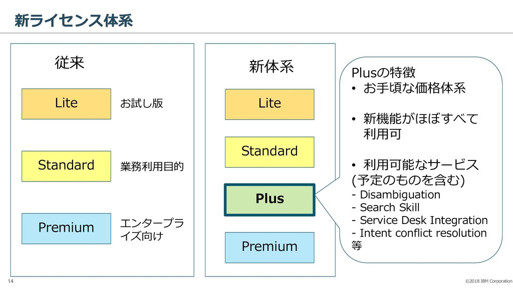 ©2018 IBM Corporation 14 新ライセンス体系 Lite Standard...