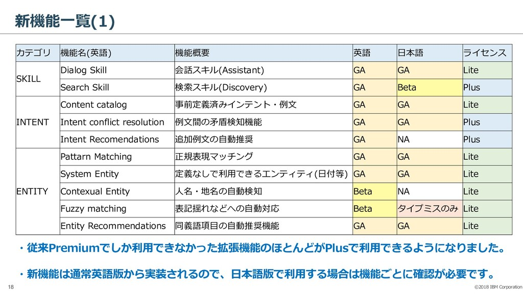 ©2018 IBM Corporation 18 新機能一覧(1) カテゴリ 機能名(英語) ...