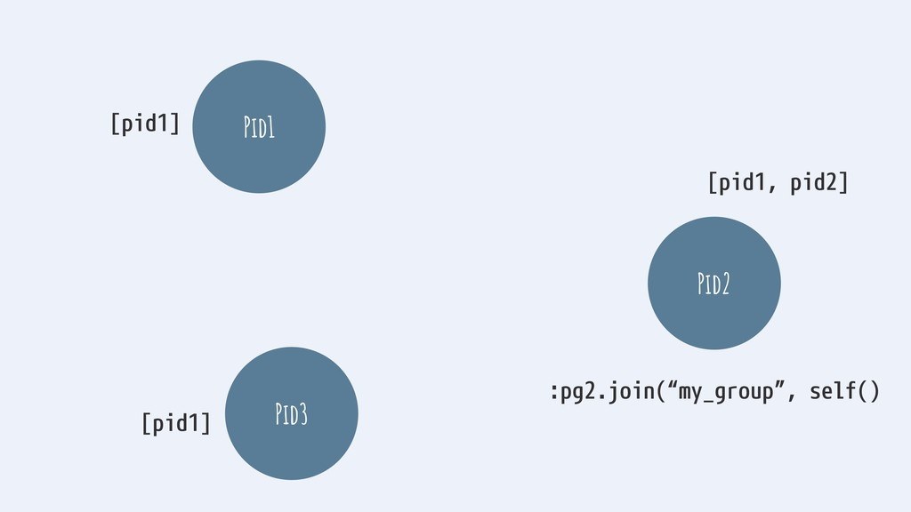 """Pid1 Pid3 Pid2 :pg2.join(""""my_group"""", self() [pi..."""