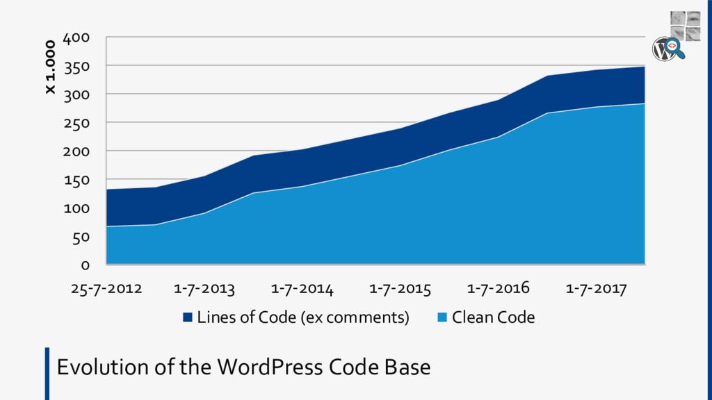 Evolution of the WordPress Code Base 0 50 100 1...