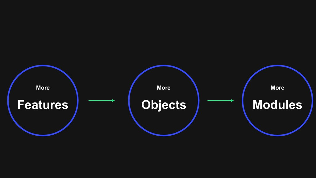 More Features More Objects More Modules