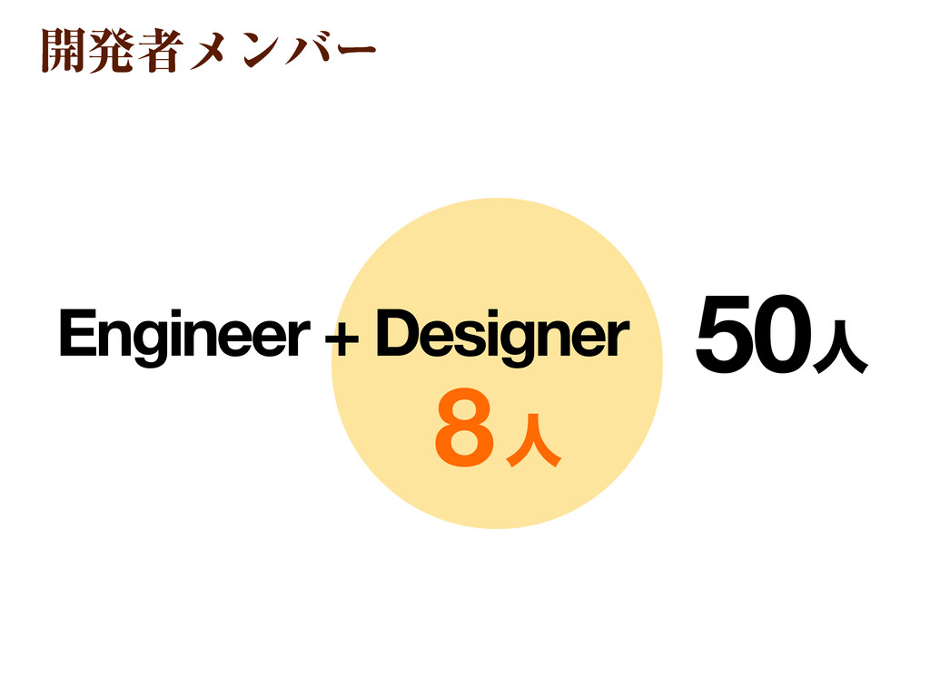 8ਓ ։ൃऀϝϯόʔ Engineer + Designer 50ਓ