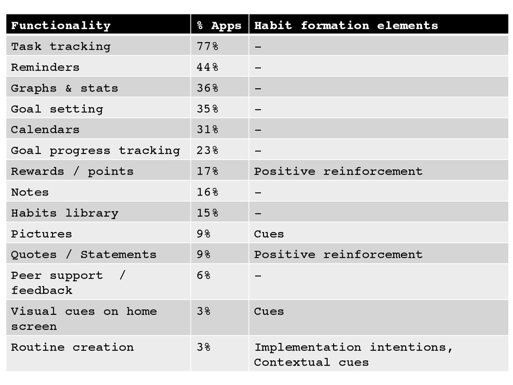 "Functionality"" % Apps"" Habit formation elements..."