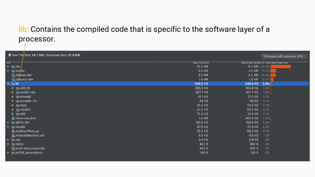 lib: Contains the compiled code that is specifi...
